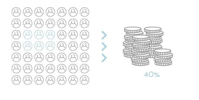 40% ingresos clientes habituales