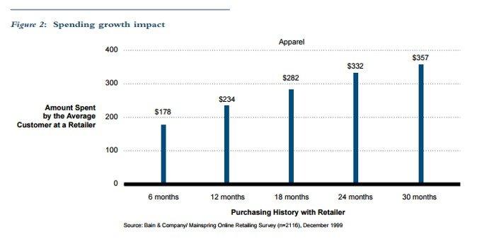 Grafico impacto retail