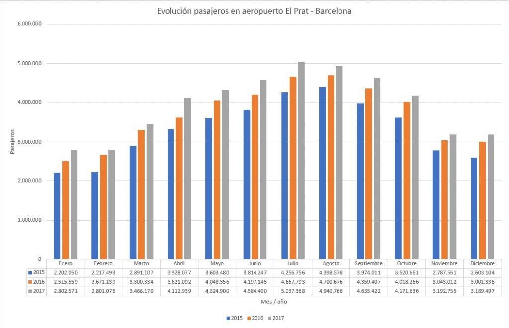 Evolución pasajeros por mes aeropuerto El Prat